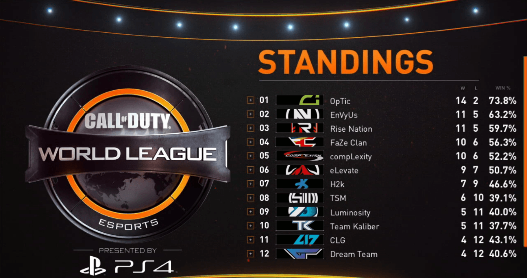4Pm Cet To Pst call of duty world league - pro division stage 1, week 8 recap
