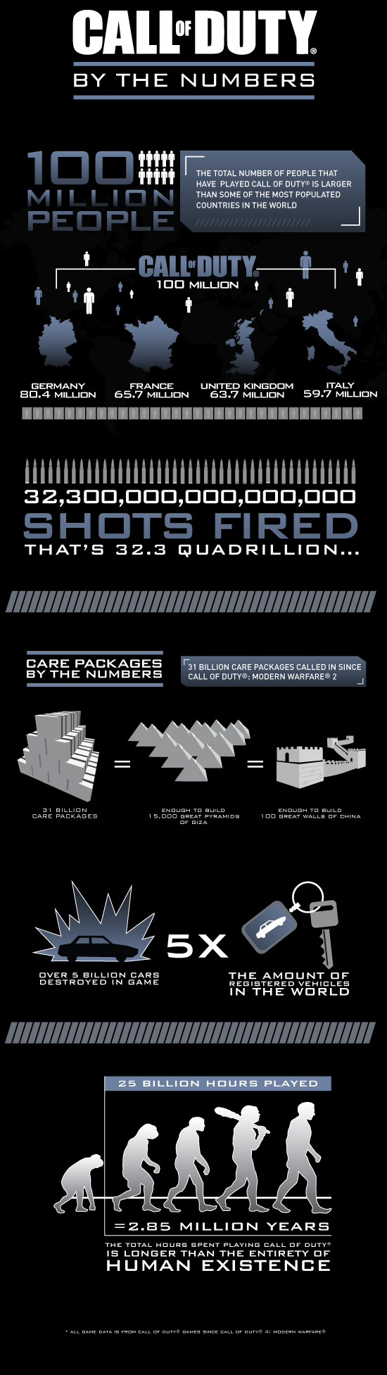 http://www.callofduty.com/content/dam/atvi/callofduty/ghosts/images/COD_Franchise_Infographic.jpg